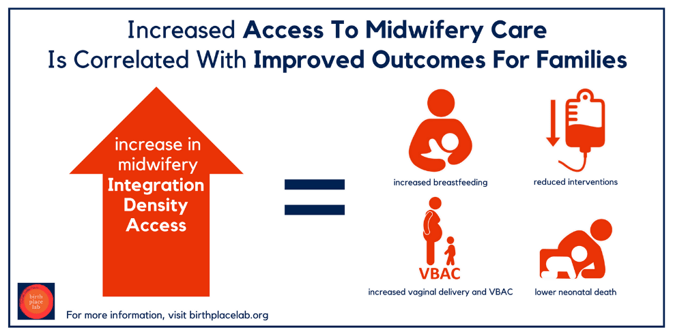 Increased access to midwifery care is correlated with improved outcomes for families